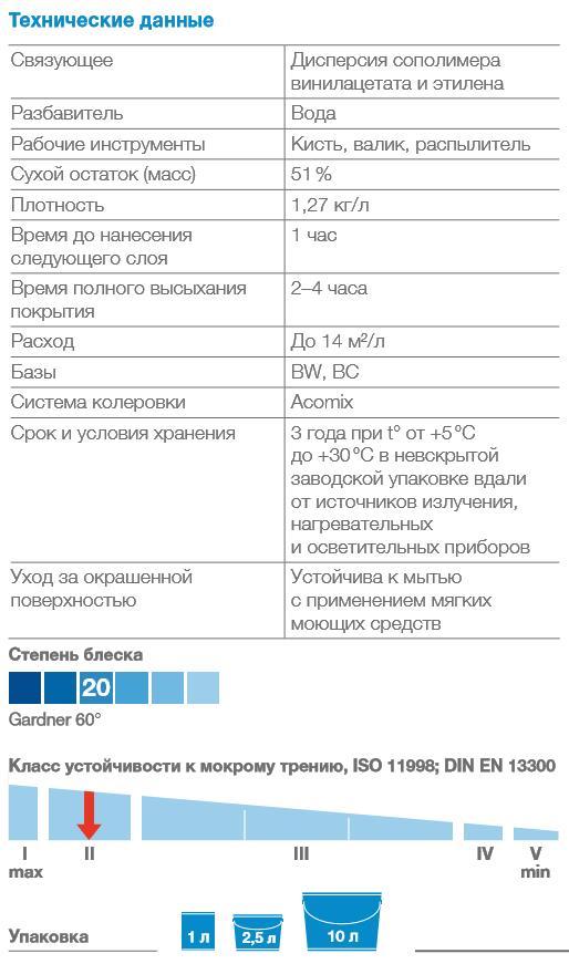 bindo-20-vodno-dispersionnaya-kraska-dlya-sten-i-potolkov-polumatovaya-dulux