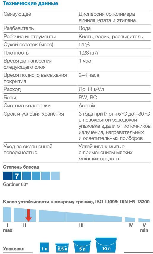 bindo-7-vodno-dispersionnaya-kraska-dlya-sten-i-potolkov-matovaya-dulux